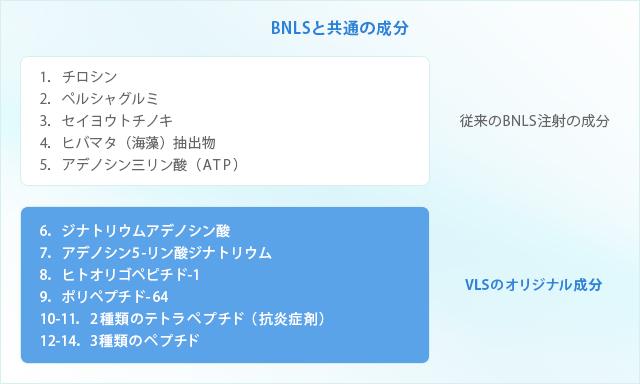 BNLSと共通の成分